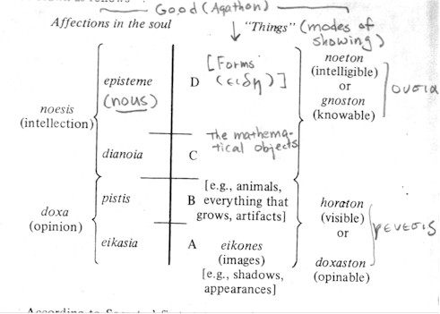 PLease help me on this paper!!!!! plato divided line?